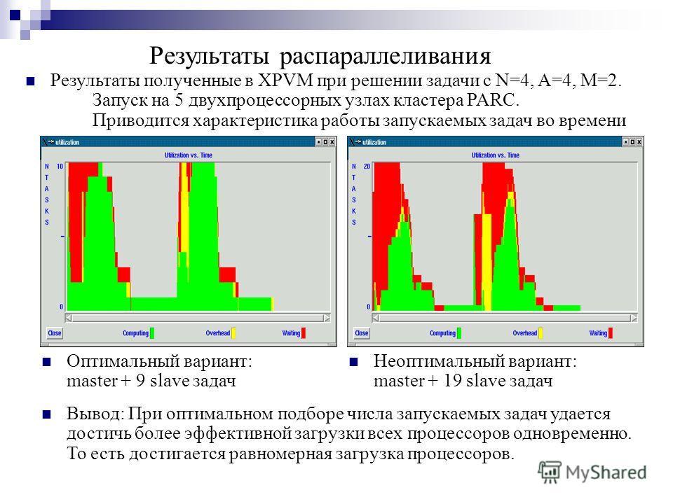 Результаты распараллеливания Оптимальный вариант: master + 9 slave задач Неоптимальный вариант: master + 19 slave задач Вывод: При оптимальном подборе числа запускаемых задач удается достичь более эффективной загрузки всех процессоров одновременно. Т
