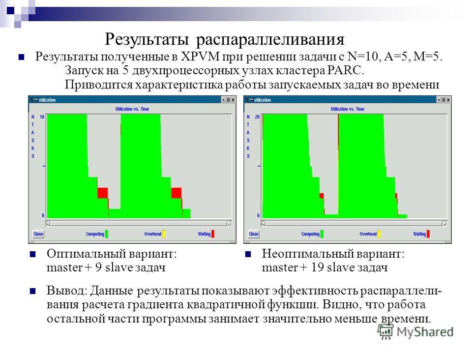 Результаты распараллеливания Оптимальный вариант: master + 9 slave задач Неоптимальный вариант: master + 19 slave задач Вывод: Данные результаты показывают эффективность распараллели- вания расчета градиента квадратичной функции. Видно, что работа ос