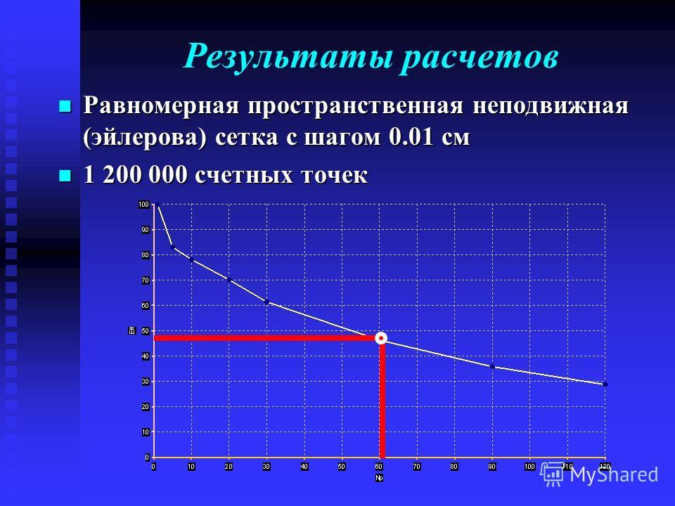 Результаты расчетов Равномерная пространственная неподвижная (эйлерова) сетка с шагом 0.01 см Равномерная пространственная неподвижная (эйлерова) сетка с шагом 0.01 см 1 200 000 счетных точек 1 200 000 счетных точек