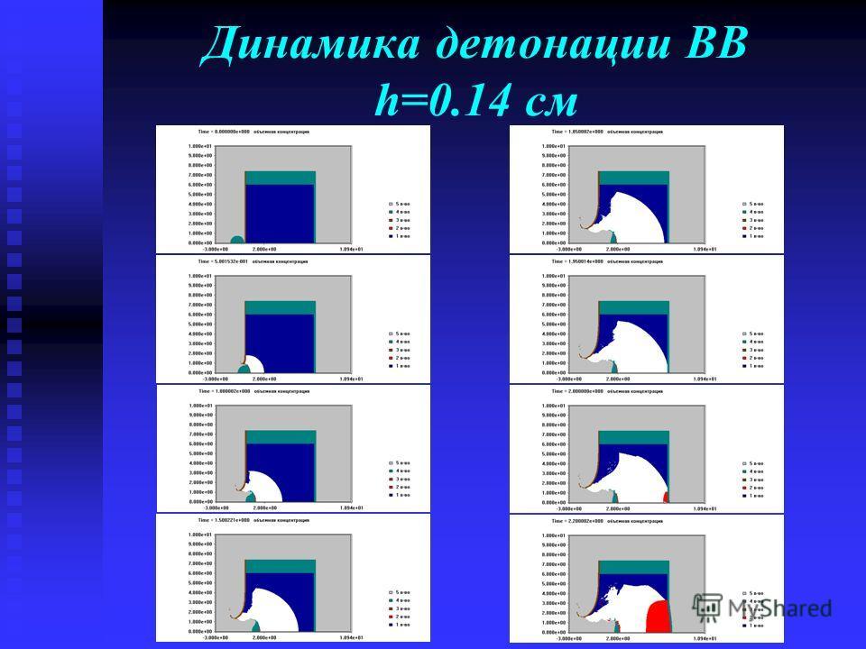 Динамика детонации ВВ h=0.14 см