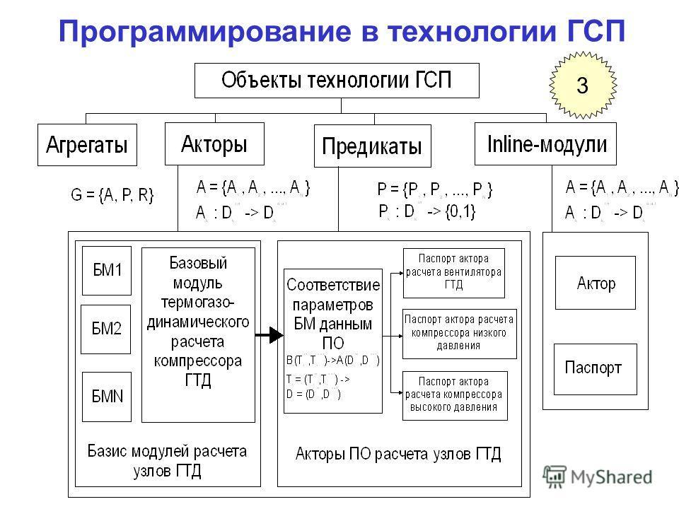 Программирование в технологии ГСП 3