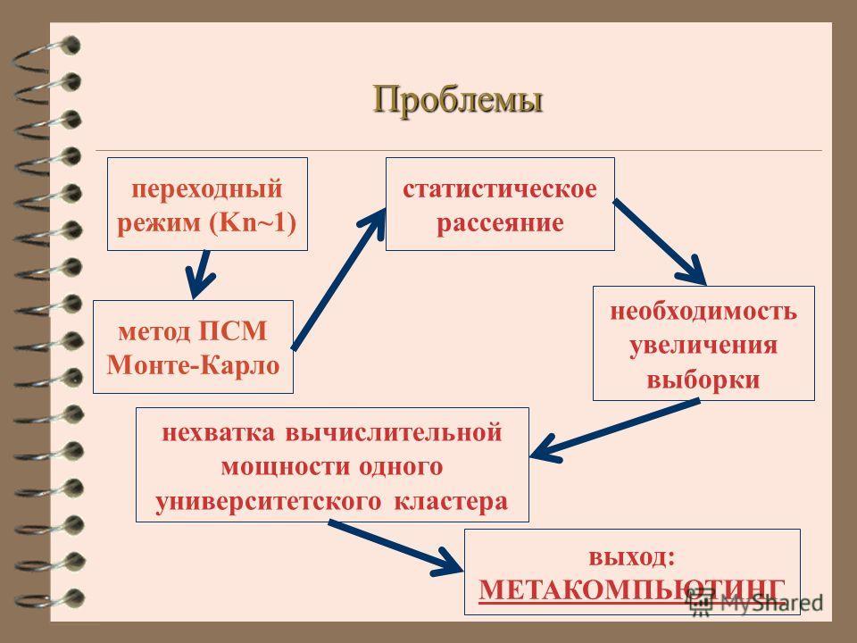 Проблемы метод ПСМ Монте-Карло статистическое рассеяние необходимость увеличения выборки нехватка вычислительной мощности одного университетского кластера выход: МЕТАКОМПЬЮТИНГ переходный режим (Kn~1)