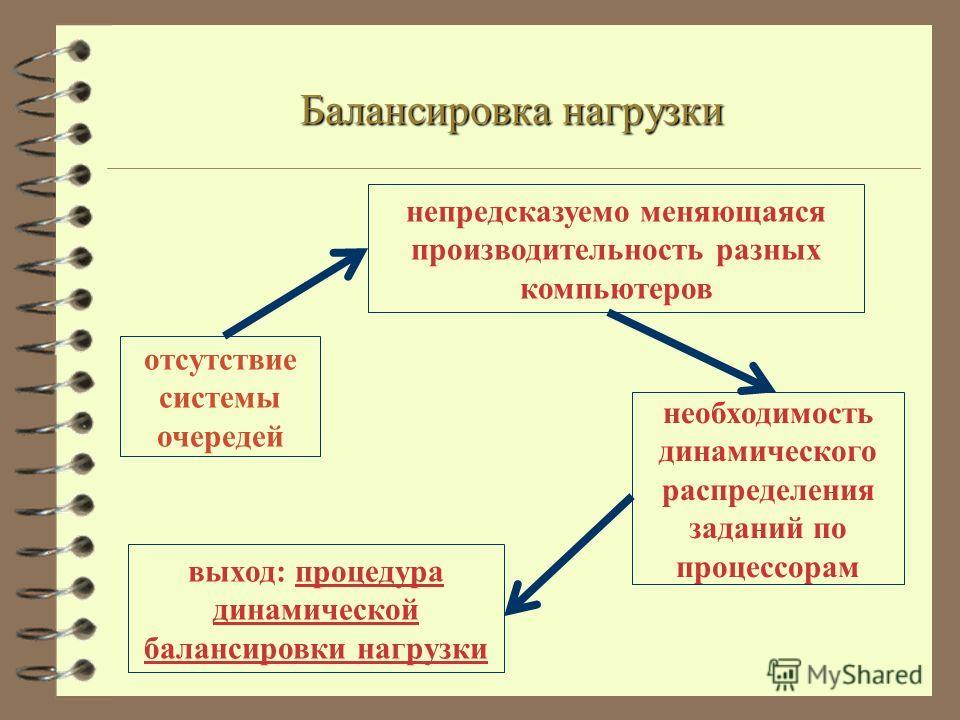 необходимость динамического распределения заданий по процессорам непредсказуемо меняющаяся производительность разных компьютеров выход: процедура динамической балансировки нагрузки отсутствие системы очередей Балансировка нагрузки