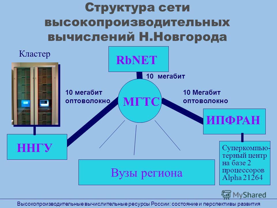 Структура сети высокопроизводительных вычислений Н.Новгорода ННГУ ИПФРАН RbNET МГТС 10 мегабит оптоволокно 10 Мегабит оптоволокно Вузы региона Кластер Суперкомпью- терный центр на базе 2 процессоров Alpha 21264