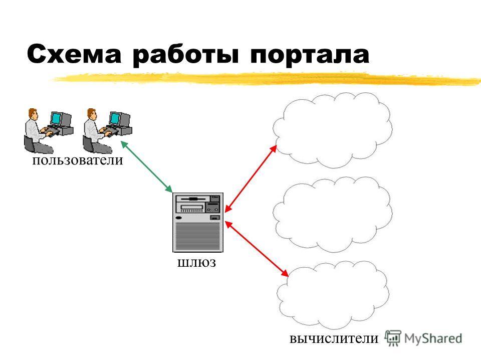 Схема работы портала пользователи шлюз вычислители