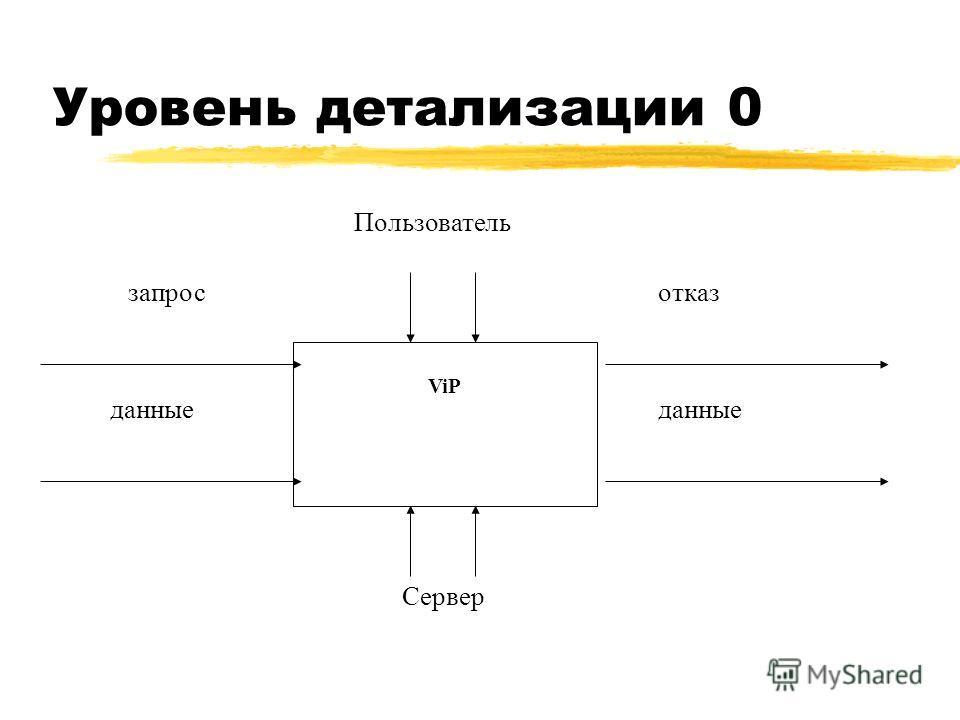 Уровень детализации 0 ViP запросотказ Пользователь Сервер данные