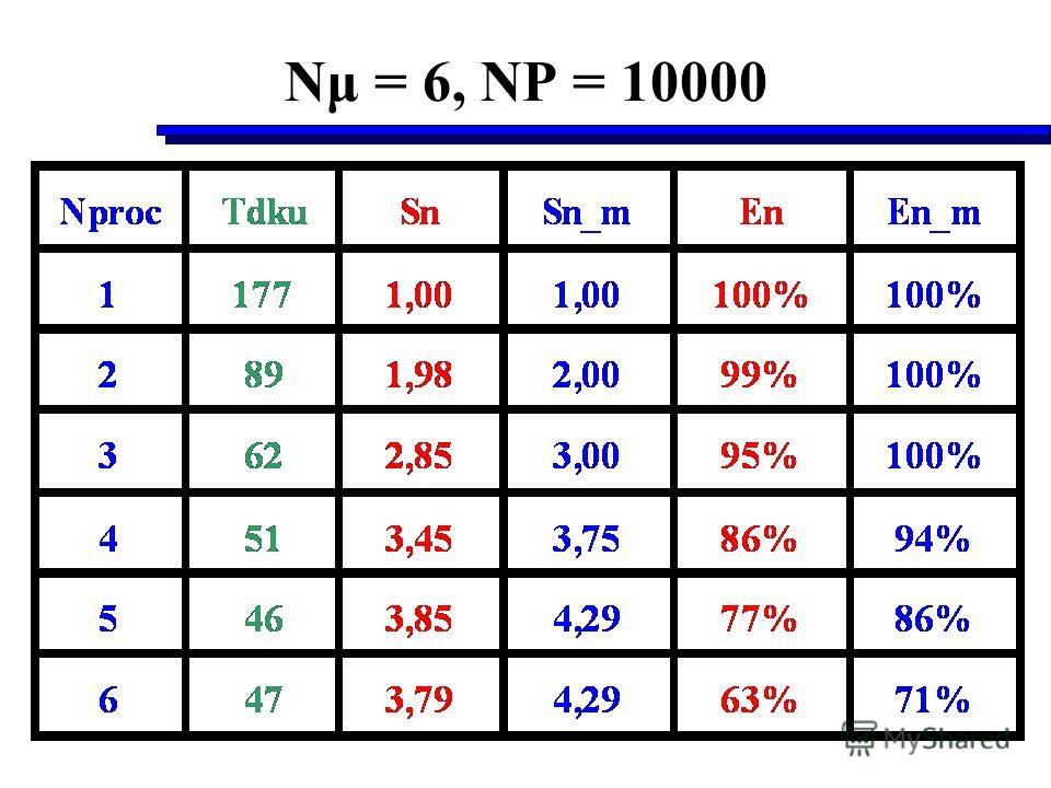 Nμ = 6, NP = 10000