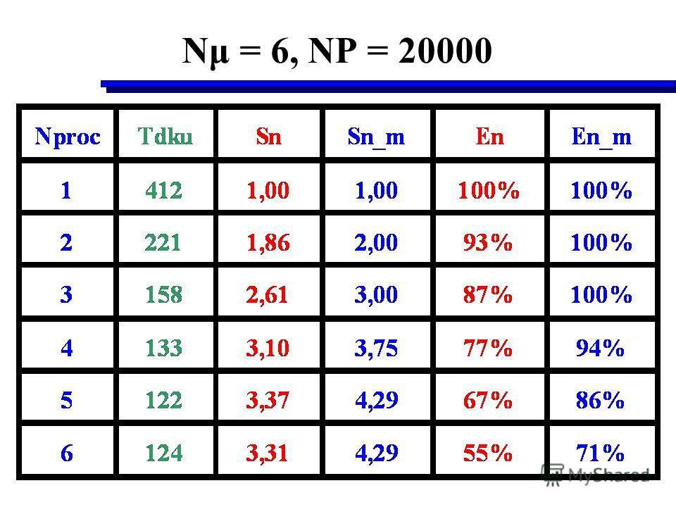 Nμ = 6, NP = 20000