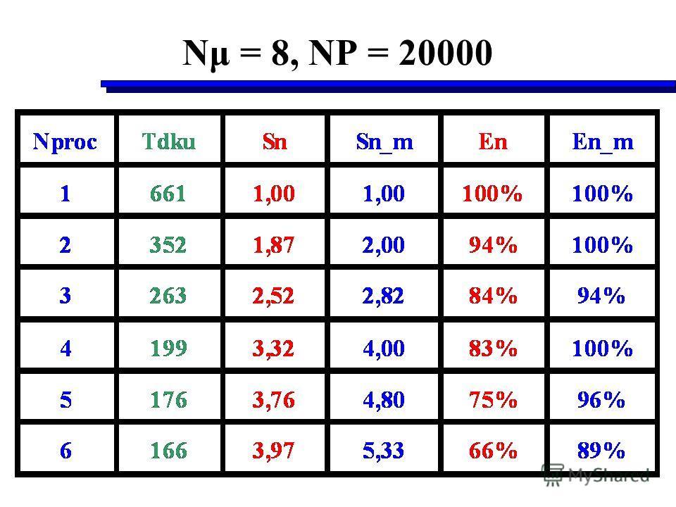 Nμ = 8, NP = 20000
