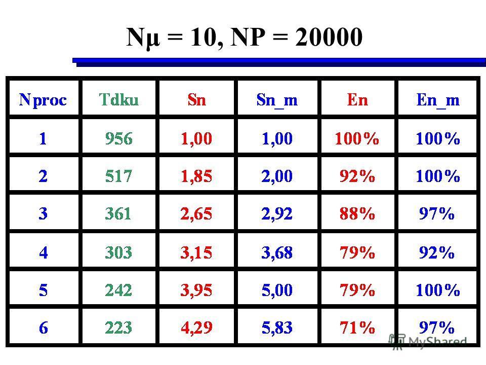 Nμ = 10, NP = 20000
