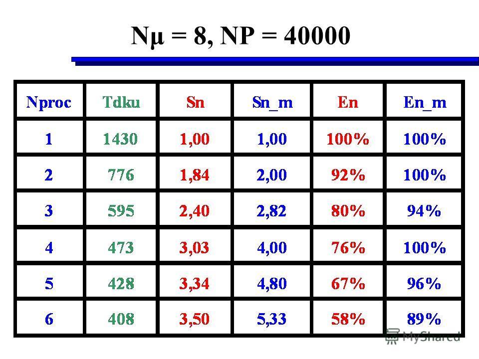 Nμ = 8, NP = 40000