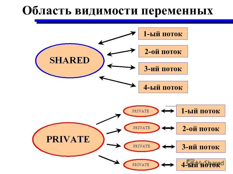 Область видимости переменных 1-ый поток 4-ый поток 3-ий поток 2-ой поток 1-ый поток 4-ый поток 3-ий поток 2-ой поток