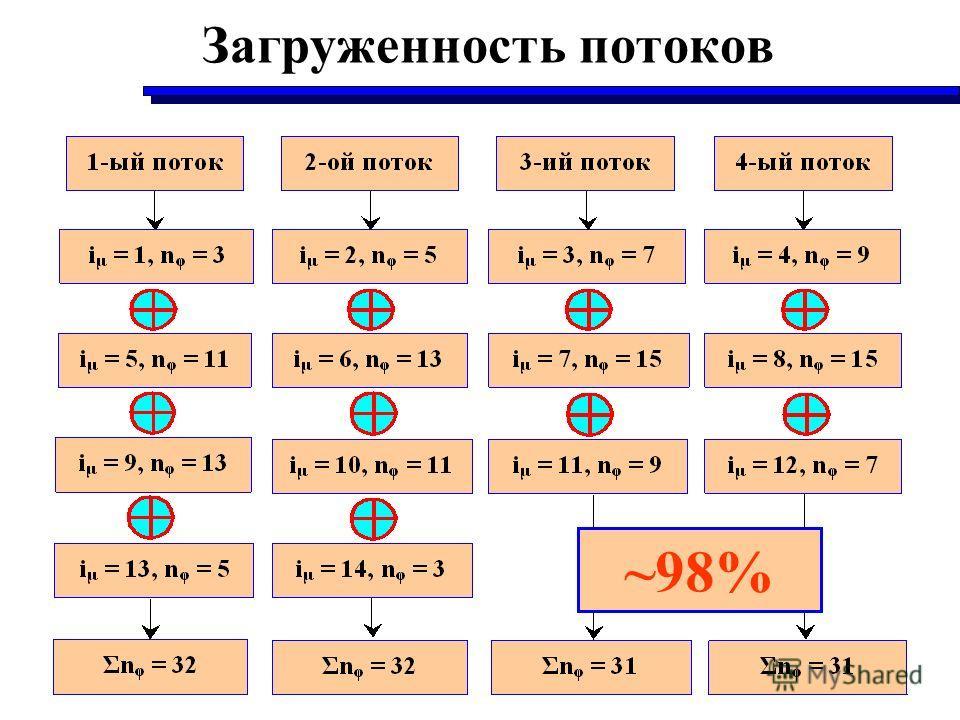 Загруженность потоков ~98%