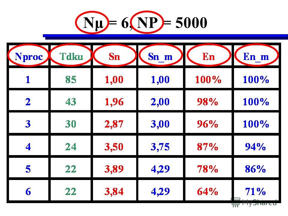 Nμ = 6, NP = 5000
