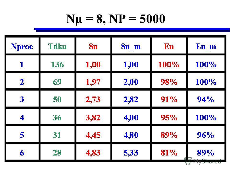 Nμ = 8, NP = 5000