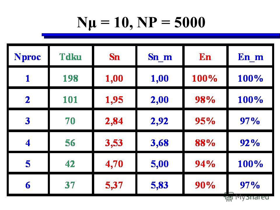 Nμ = 10, NP = 5000