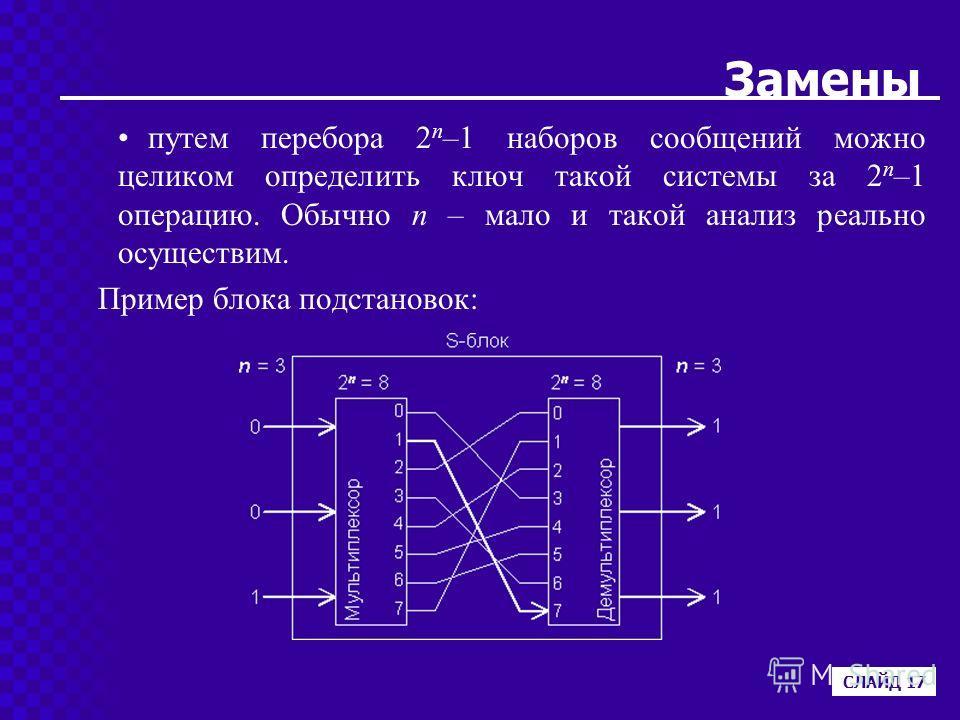 Замены путем перебора 2 n –1 наборов сообщений можно целиком определить ключ такой системы за 2 n –1 операцию. Обычно n – мало и такой анализ реально осуществим. Пример блока подстановок: СЛАЙД 17