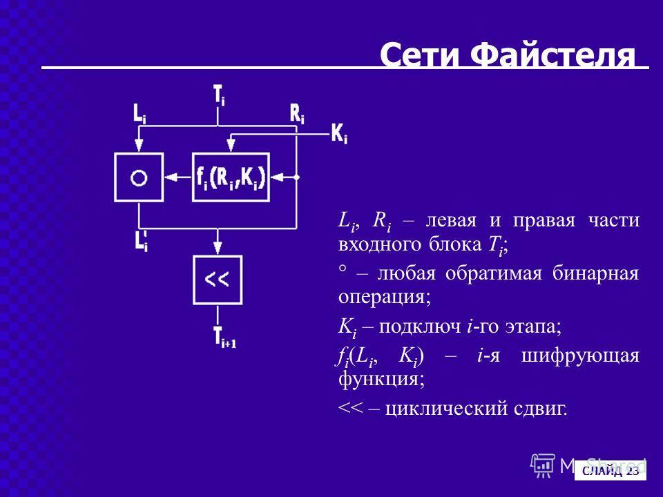 Сети Файстеля СЛАЙД 23 L i, R i – левая и правая части входного блока T i ; ° – любая обратимая бинарная операция; K i – подключ i-го этапа; f i (L i, K i ) – i-я шифрующая функция;