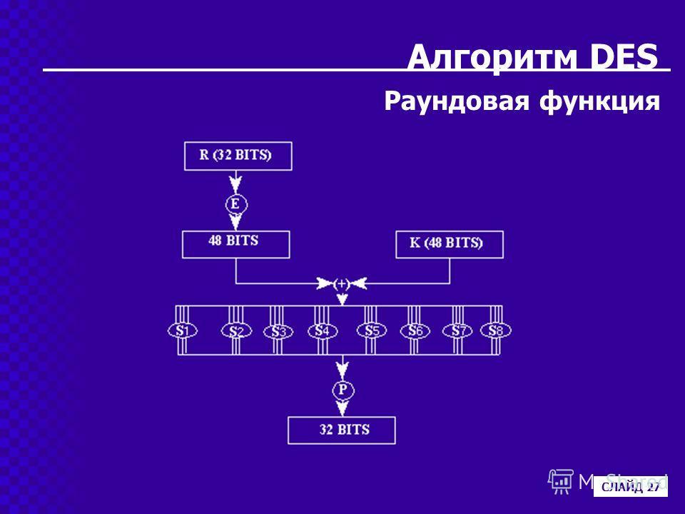 Алгоритм DES Раундовая функция СЛАЙД 27