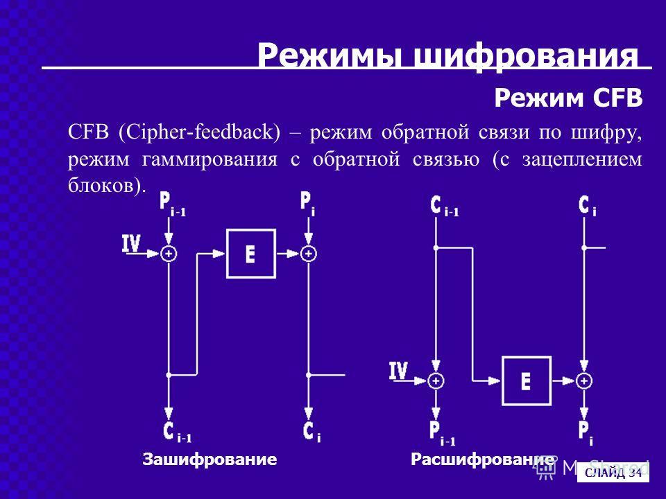 Режимы шифрования Режим CFB CFB (Cipher-feedback) – режим обратной связи по шифру, режим гаммирования с обратной связью (с зацеплением блоков). СЛАЙД 34 ЗашифрованиеРасшифрование