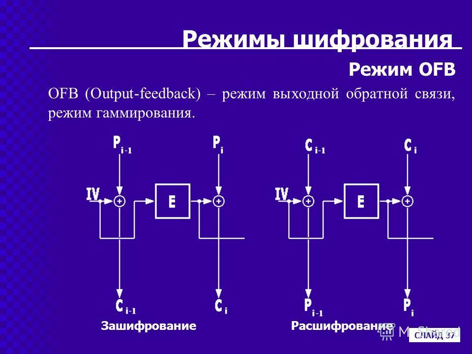 Режимы шифрования Режим OFB OFB (Output-feedback) – режим выходной обратной связи, режим гаммирования. СЛАЙД 37 ЗашифрованиеРасшифрование