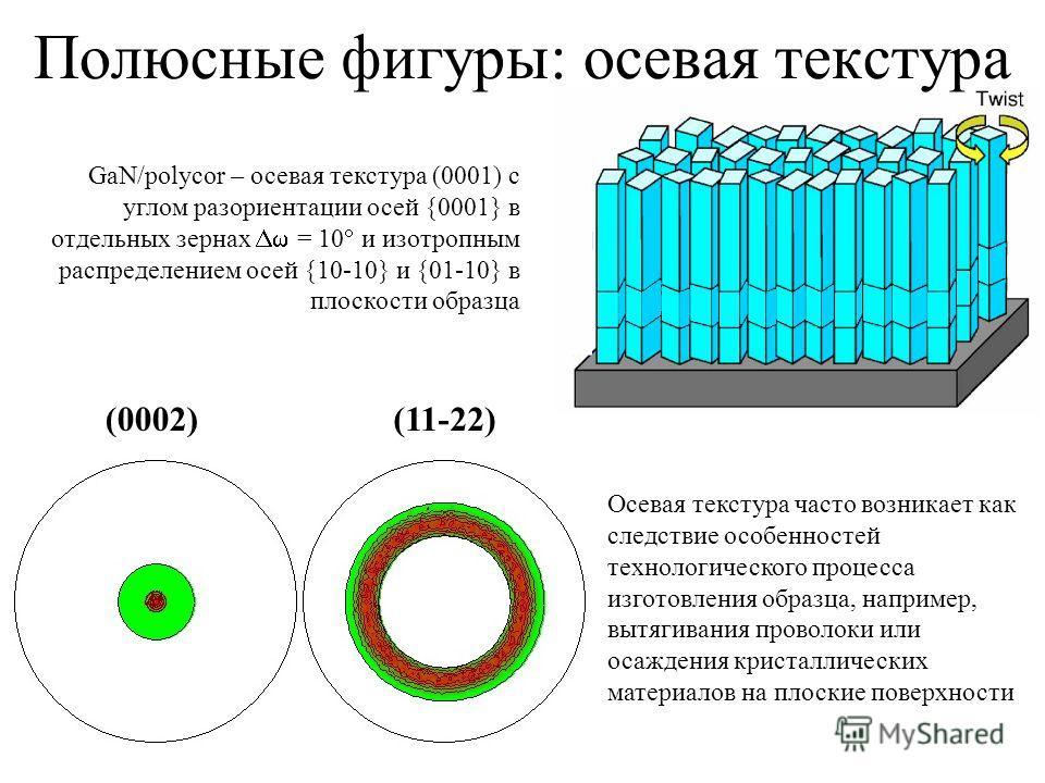 GaN/polycor – осевая текстура (0001) с углом разориентации осей {0001} в отдельных зернах = 10 и изотропным распределением осей {10-10} и {01-10} в плоскости образца (0002)(11-22) Полюсные фигуры: осевая текстура Осевая текстура часто возникает как с