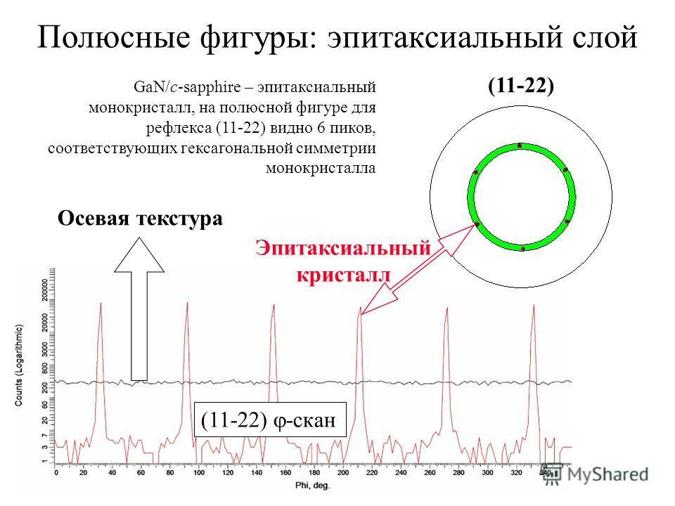 Полюсные фигуры: эпитаксиальный слой GaN/с-sapphire – эпитаксиальный монокристалл, на полюсной фигуре для рефлекса (11-22) видно 6 пиков, соответствующих гексагональной симметрии монокристалла (11-22) (11-22) -скан Эпитаксиальный кристалл Осевая текс