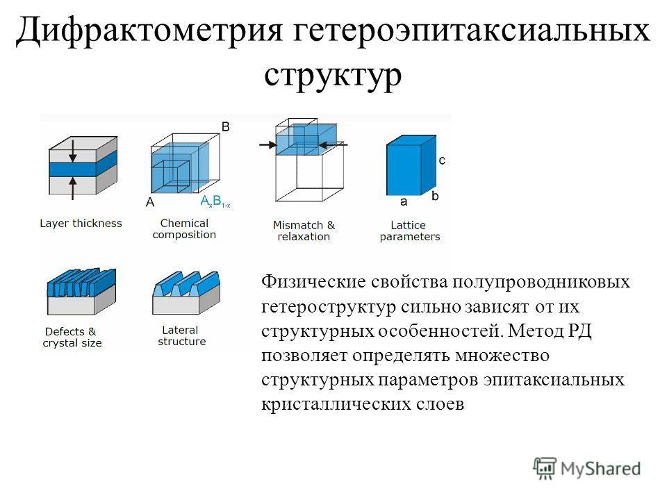 Дифрактометрия гетероэпитаксиальных структур Физические свойства полупроводниковых гетероструктур сильно зависят от их структурных особенностей. Метод РД позволяет определять множество структурных параметров эпитаксиальных кристаллических слоев