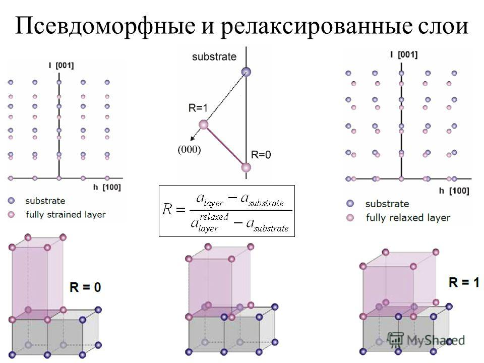 Псевдоморфные и релаксированные слои