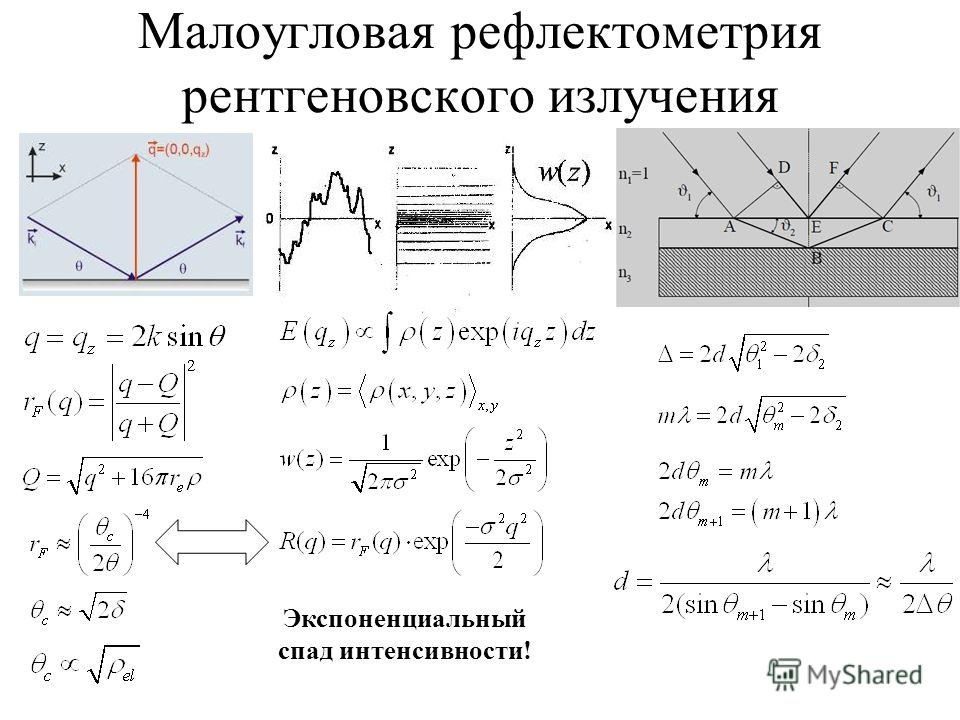 Малоугловая рефлектометрия рентгеновского излучения Экспоненциальный спад интенсивности!