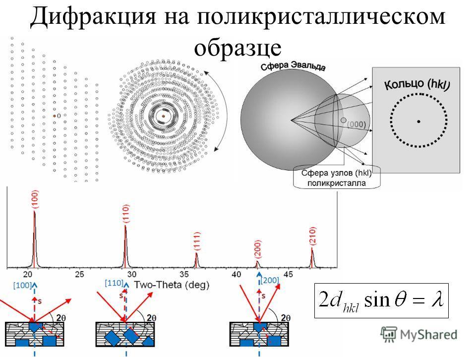 Дифракция на поликристаллическом образце