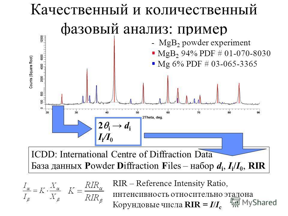 Качественный и количественный фазовый анализ: пример ICDD: International Centre of Diffraction Data База данных Powder Diffraction Files – набор d i, I i /I 0, RIR RIR – Reference Intensity Ratio, интенсивность относительно эталона Корундовые числа R