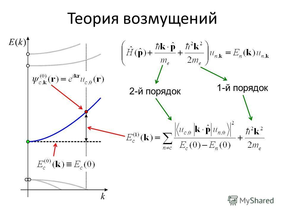 Теория возмущений 2-й порядок 1-й порядок