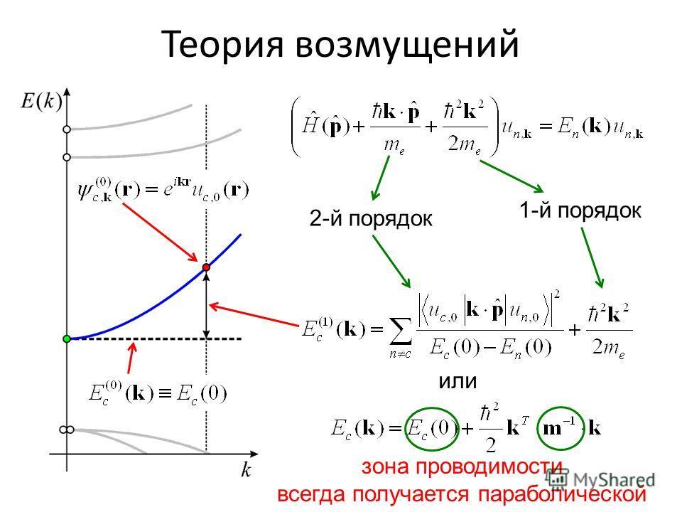 Теория возмущений 2-й порядок 1-й порядок или зона проводимости всегда получается параболической