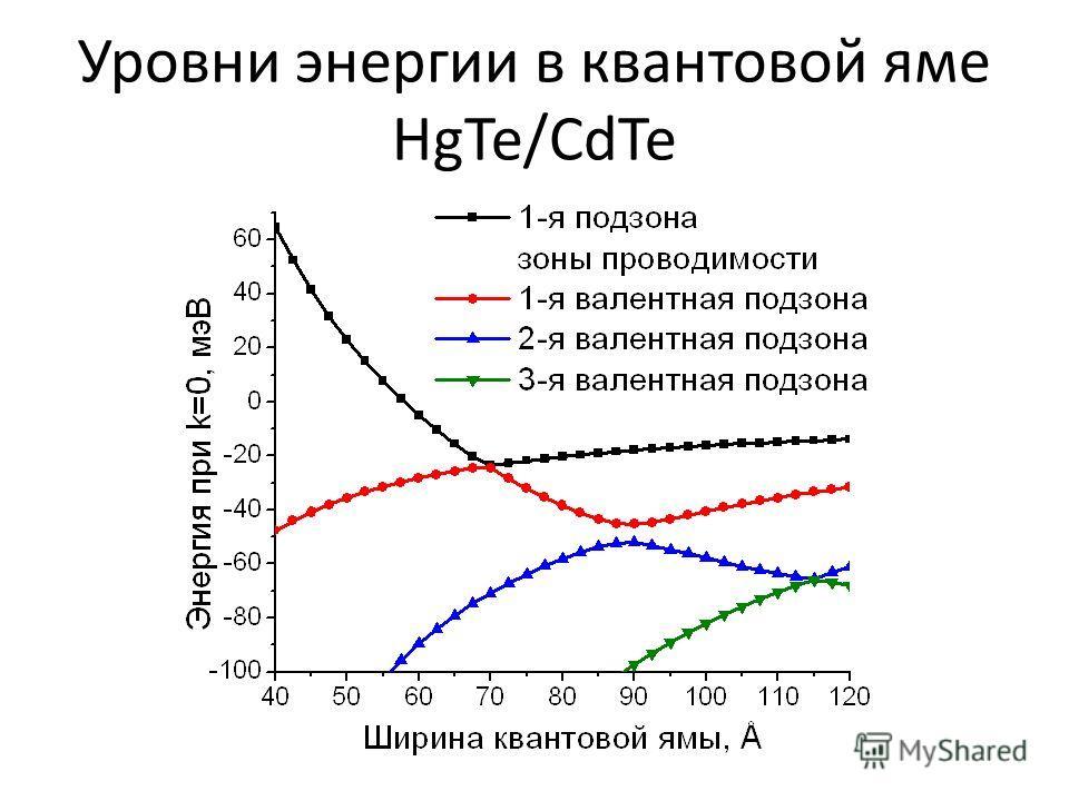 Уровни энергии в квантовой яме HgTe/CdTe