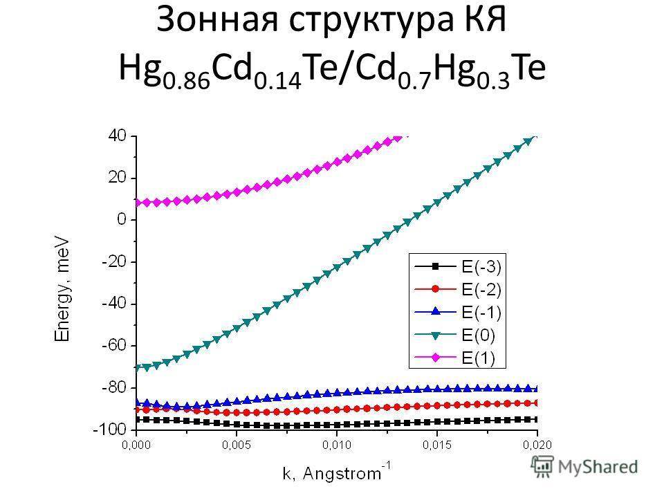 Зонная структура КЯ Hg 0.86 Cd 0.14 Te/Cd 0.7 Hg 0.3 Te