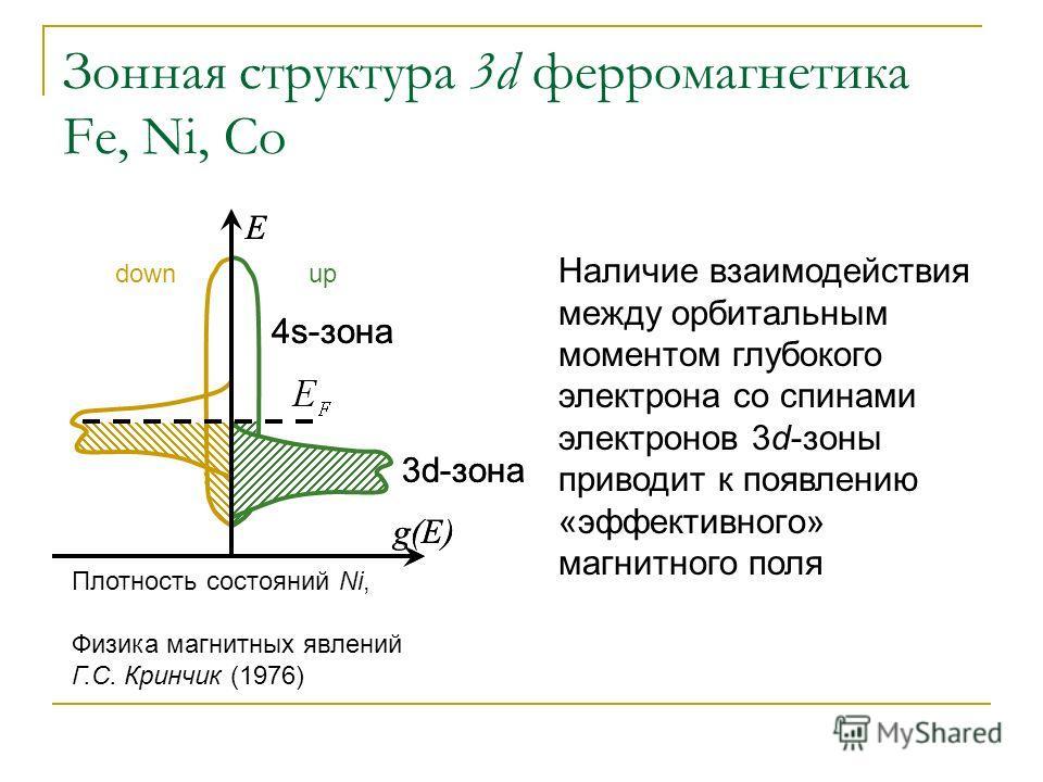 Зонная структура 3d ферромагнетика Fe, Ni, Co Наличие взаимодействия между орбитальным моментом глубокого электрона со спинами электронов 3d-зоны приводит к появлению «эффективного» магнитного поля Плотность состояний Ni, Физика магнитных явлений Г.С