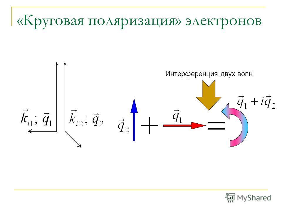 «Круговая поляризация» электронов Интерференция двух волн