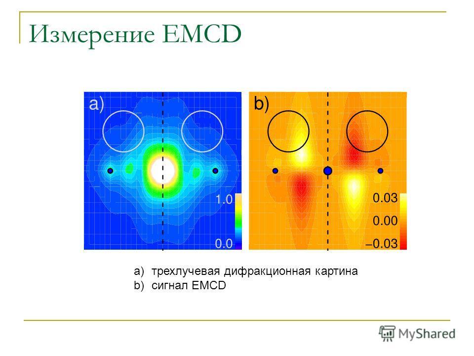Измерение EMCD a)трехлучевая дифракционная картина b)сигнал EMCD