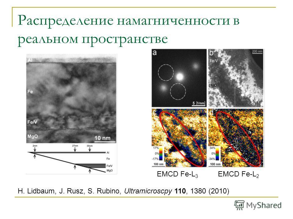 Распределение намагниченности в реальном пространстве H. Lidbaum, J. Rusz, S. Rubino, Ultramicroscpy 110, 1380 (2010) EMCD Fe-L 3 EMCD Fe-L 2