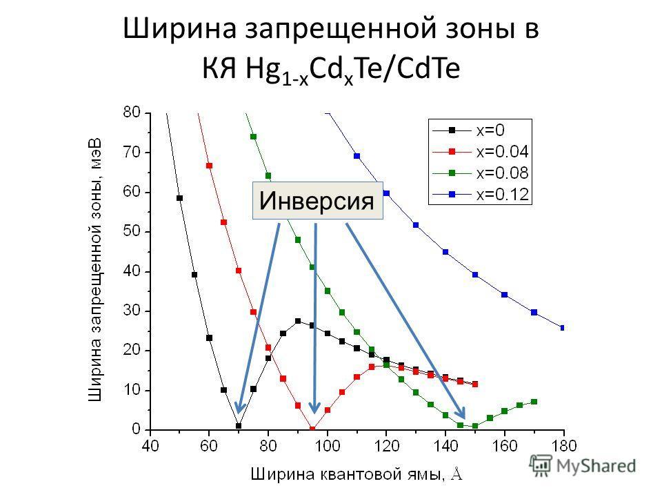Ширина запрещенной зоны в КЯ Hg 1-x Cd x Te/CdTe Инверсия