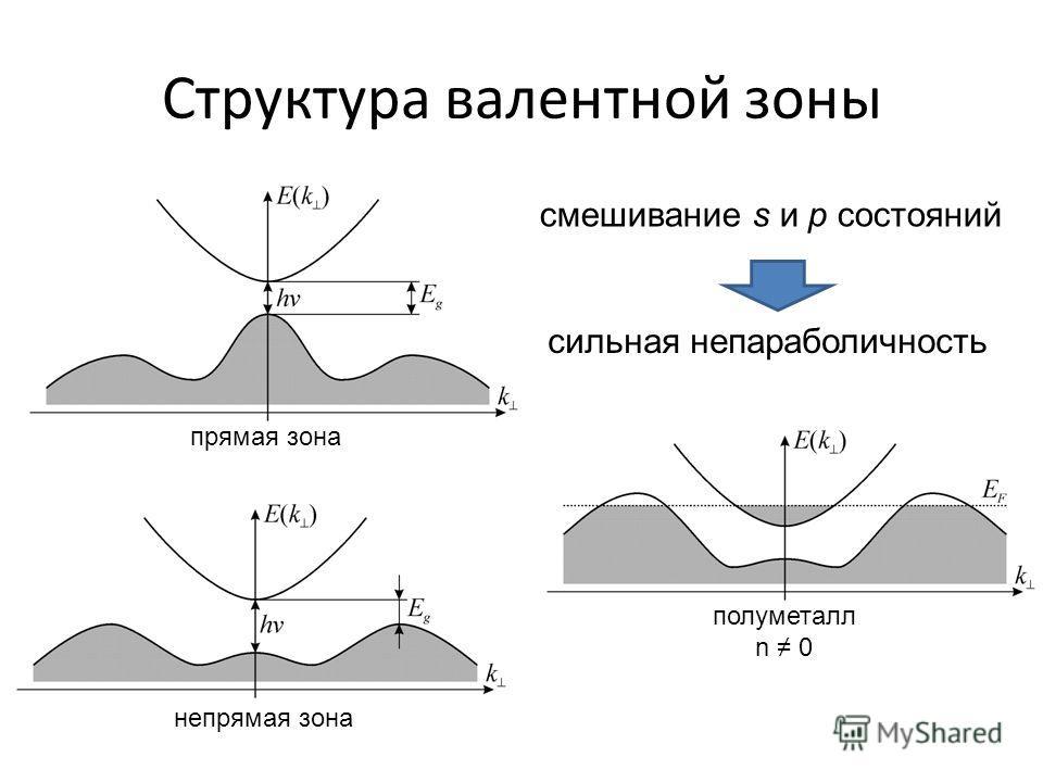 Структура валентной зоны непрямая зона полуметалл n 0 смешивание s и p состояний сильная непараболичность прямая зона
