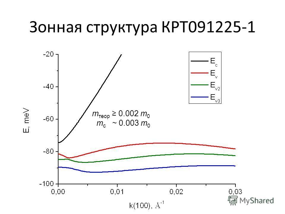 Зонная структура КРТ091225-1 m теор 0.002 m 0 m c ~ 0.003 m 0