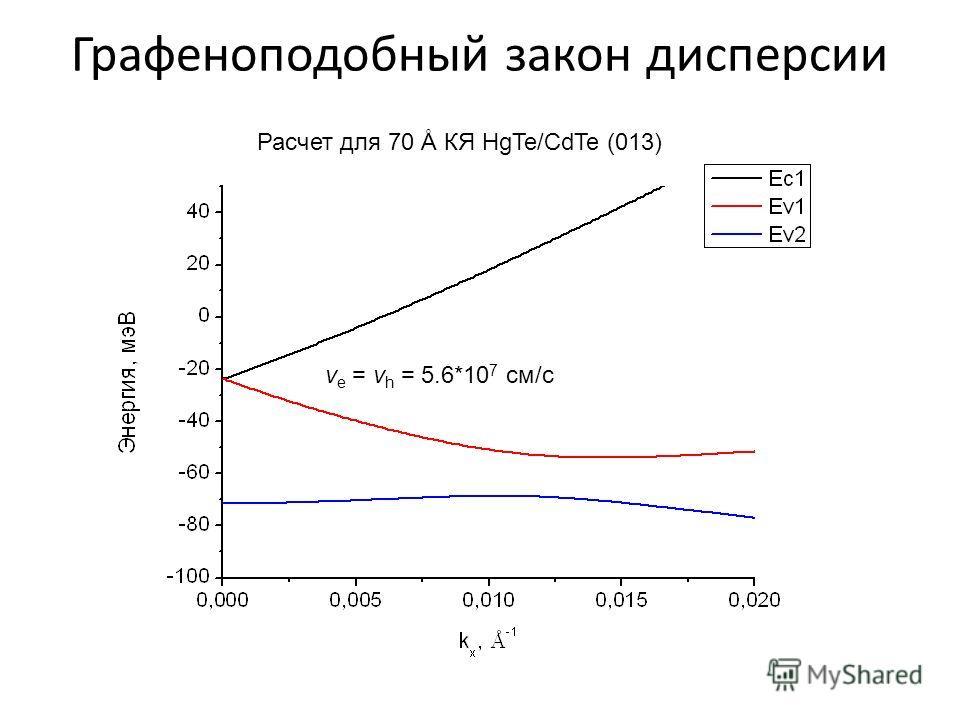 Графеноподобный закон дисперсии Расчет для 70 Å КЯ HgTe/CdTe (013) v e = v h = 5.6*10 7 см/с