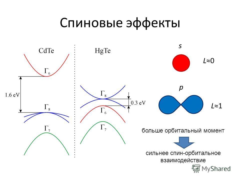 Спиновые эффекты s L0L0 p L1 больше орбитальный момент сильнее спин-орбитальное взаимодействие