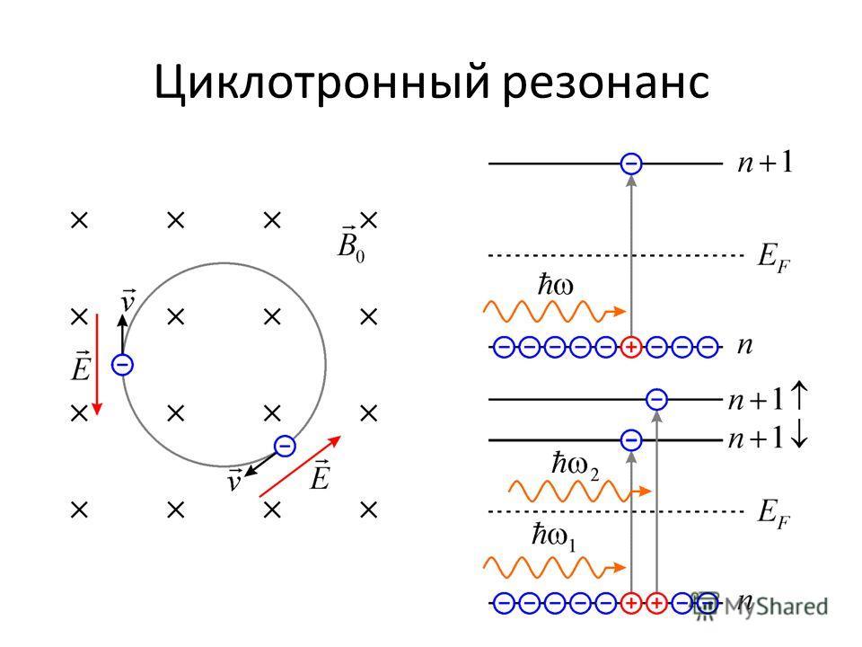 Циклотронный резонанс