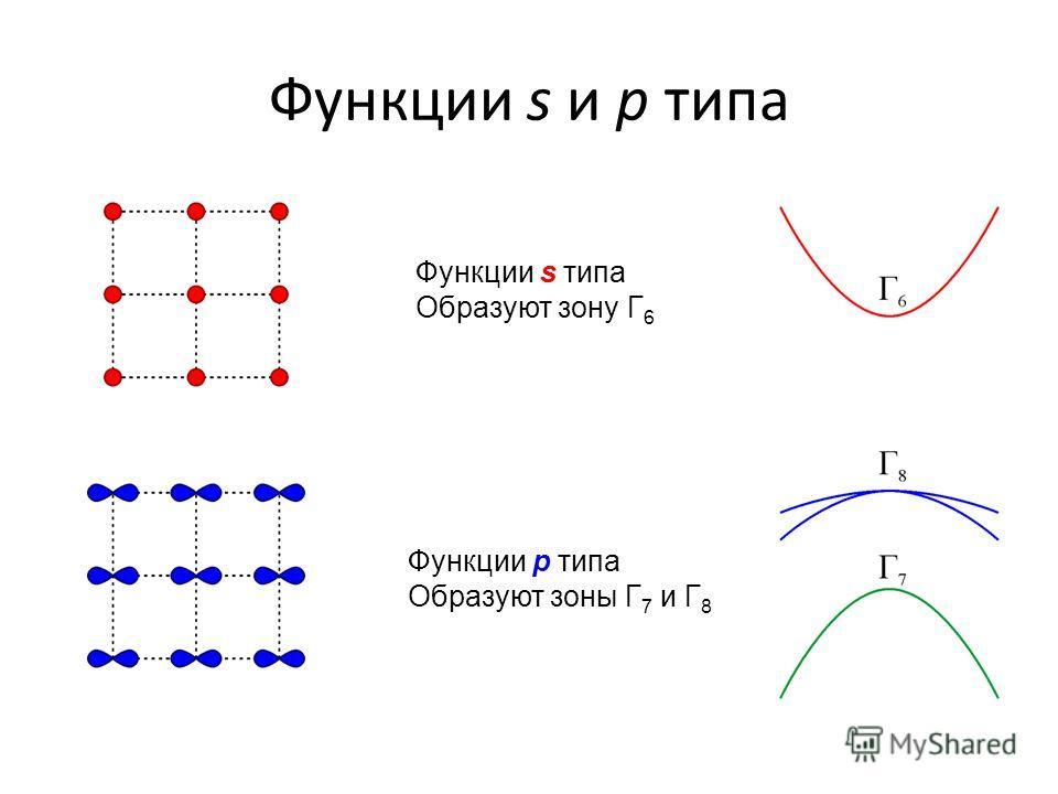 Функции s и p типа Функции s типа Образуют зону Г 6 Функции p типа Образуют зоны Г 7 и Г 8