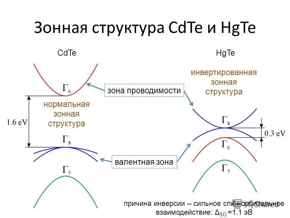 Зонная структура CdTe и HgTe нормальная зонная структура инвертированная зонная структура CdTeHgTe зона проводимости валентная зона причина инверсии – сильное спин-орбитальное взаимодействие: Δ SO =1.1 эВ