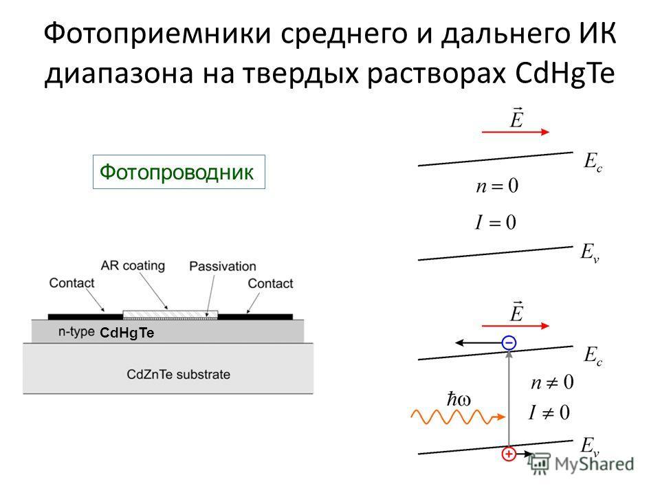 Фотоприемники среднего и дальнего ИК диапазона на твердых растворах CdHgTe CdHgTe Фотопроводник