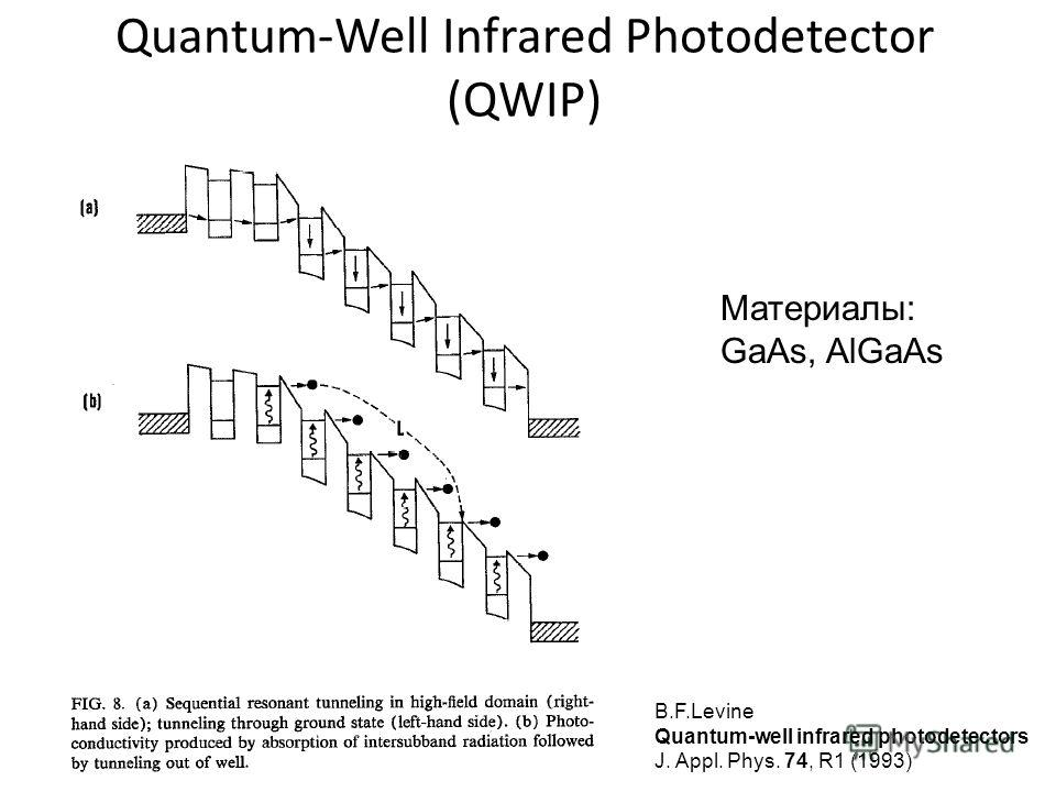 Quantum-Well Infrared Photodetector (QWIP) B.F.Levine Quantum-well infrared photodetectors J. Appl. Phys. 74, R1 (1993) Материалы: GaAs, AlGaAs